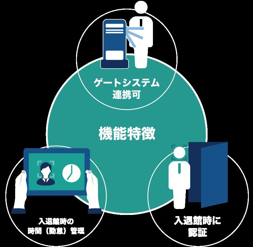 機能特徴は、ゲートシステム連携可、入退館時の時間(勤怠)管理、入退館時に認証