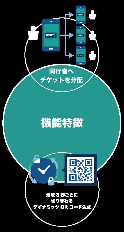 機能特徴は、同行者へチケットを分配、最短3秒ごとに切り替わるダイナミックQRコード