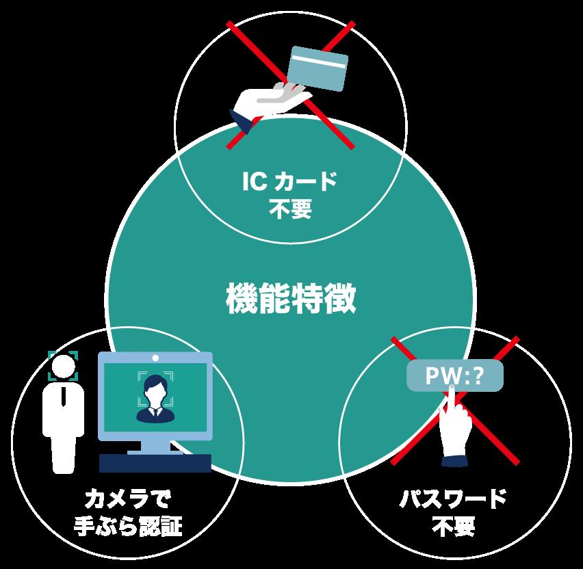 機能特徴は、ICカード不要、カメラで手ぶら認証、パスワード不要