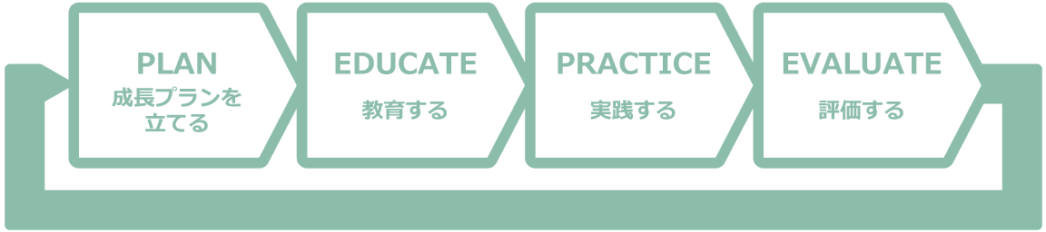 PLAN(成長プランを立てる),EDUCATE(教育する),PRACTICE(実践する),EVALUTE(評価する)
